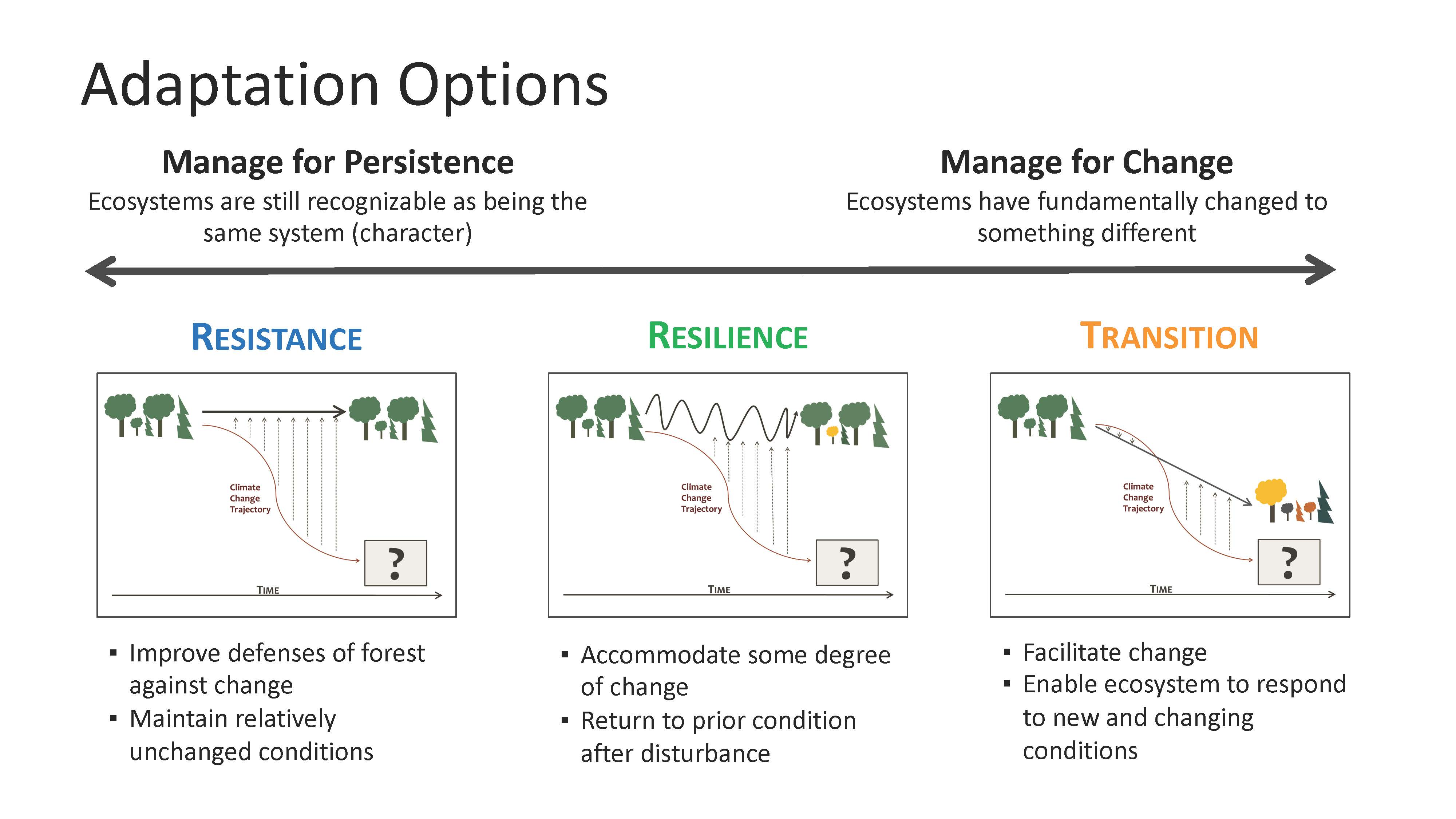 Resistance, resilience, and transition are the adaptation options used in the ASCC trial sites.